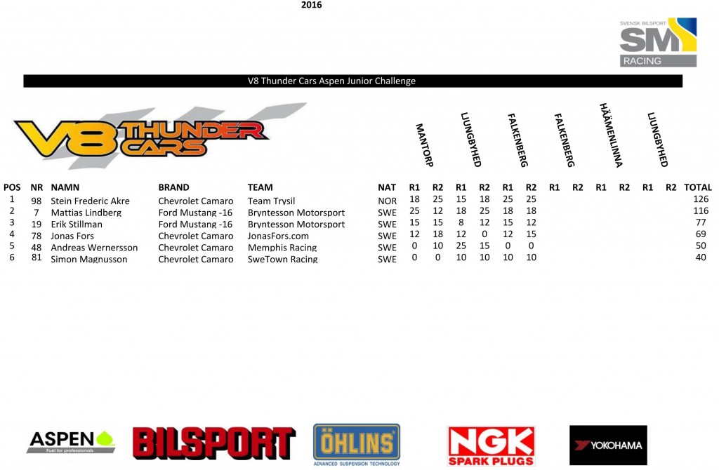 Poäng-V8-Thunder-Cars-Aspen-Junior-Challenge-2